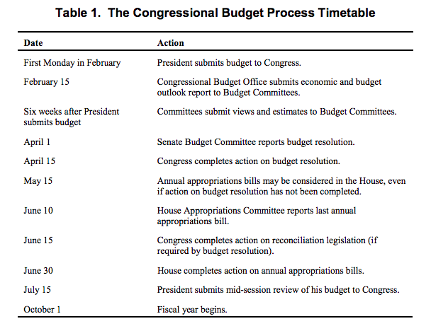 Is It Time to Rethink the Congressional Budget Resolution